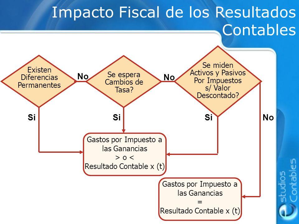 Impacto Fiscal de los Resultados Contables