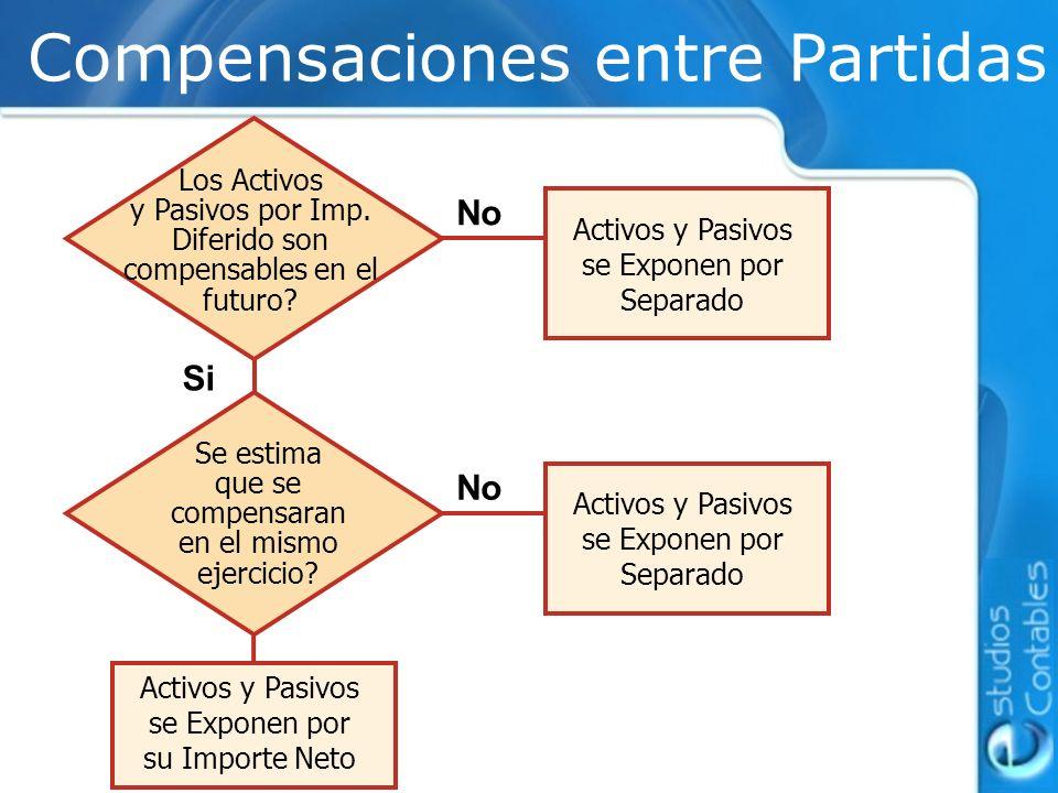 Compensaciones entre Partidas