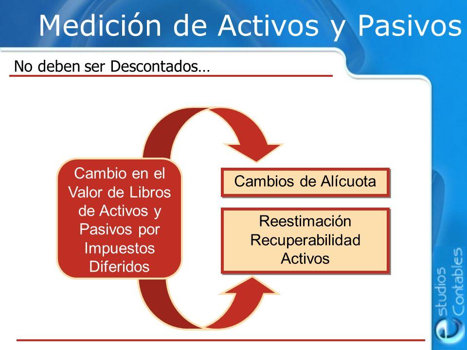 Reestimación Recuperabilidad Activos