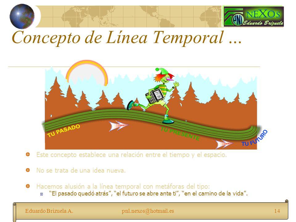 Concepto de Línea Temporal …