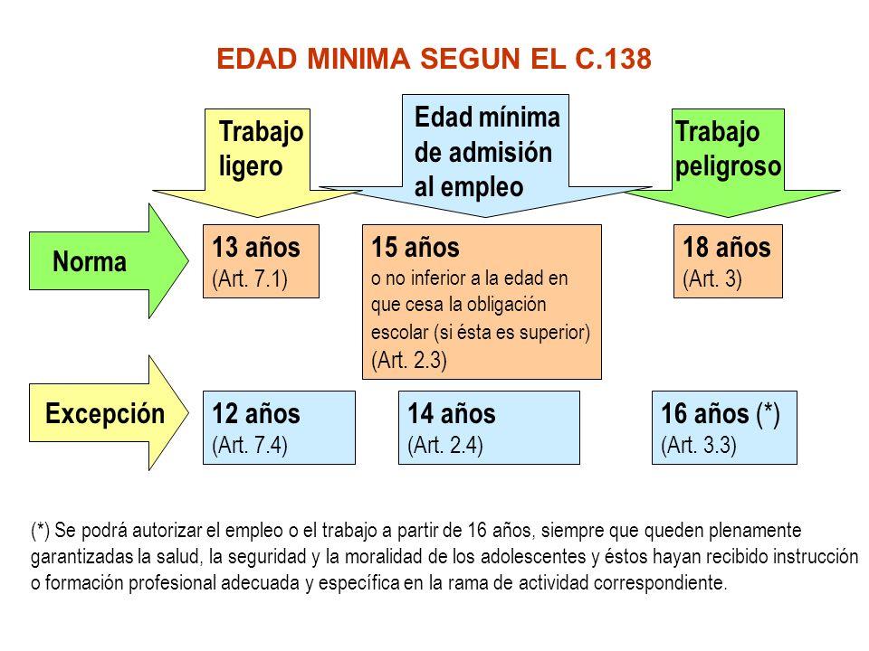Edad mínima de admisión al empleo Trabajo ligero Trabajo peligroso