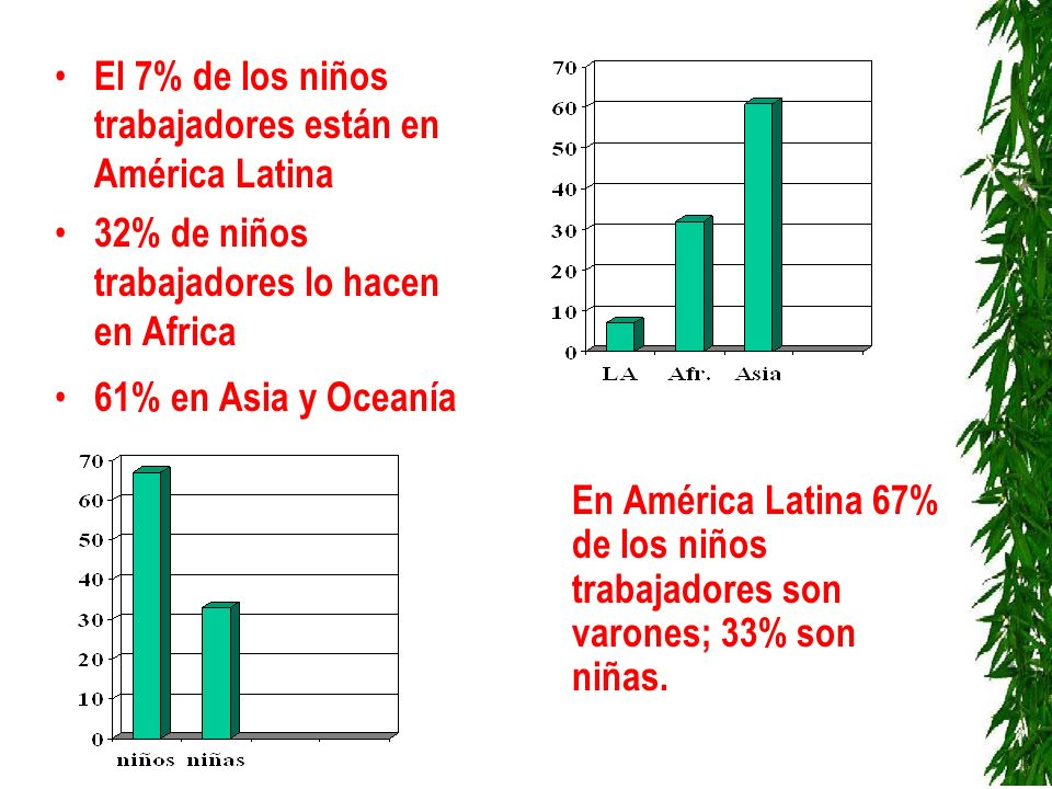 El 7% de los niños trabajadores están en América Latina