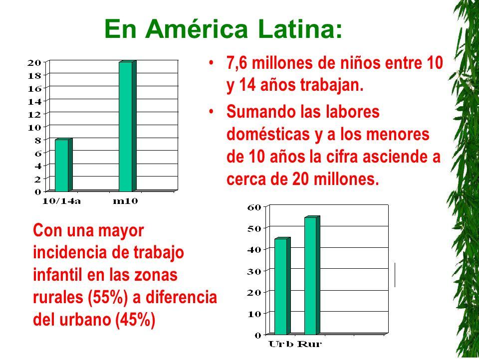 En América Latina: 7,6 millones de niños entre 10 y 14 años trabajan.