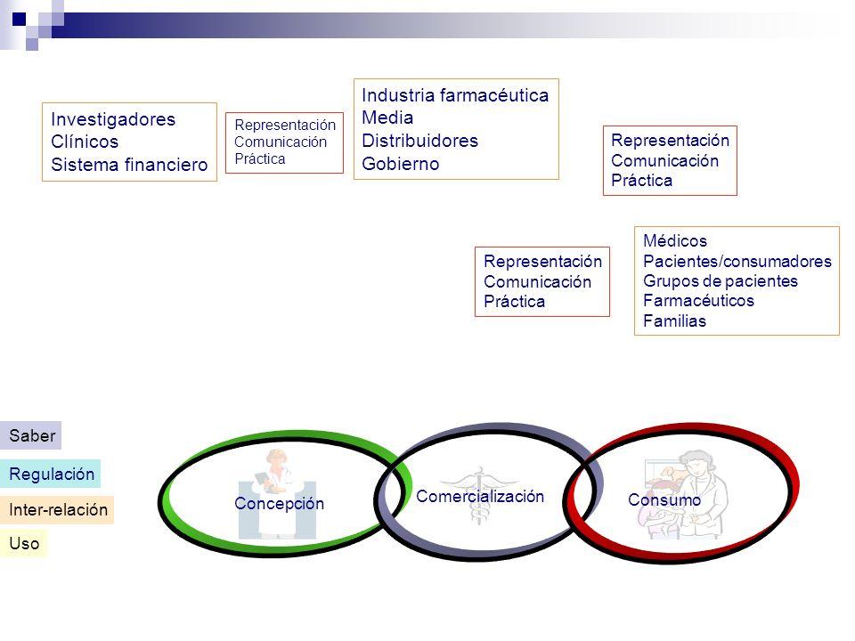 Industria farmacéutica Media Distribuidores Gobierno Investigadores
