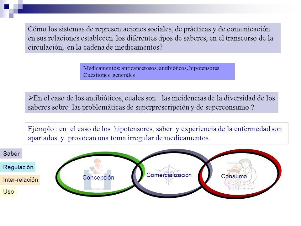 Cómo los sistemas de representaciones sociales, de prácticas y de comunicación en sus relaciones establecen los diferentes tipos de saberes, en el transcurso de la circulación, en la cadena de medicamentos