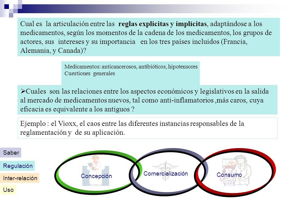 Cual es la articulación entre las reglas explicitas y implícitas, adaptándose a los medicamentos, según los momentos de la cadena de los medicamentos, los grupos de actores, sus intereses y su importancia en los tres países incluidos (Francia, Alemania, y Canada)