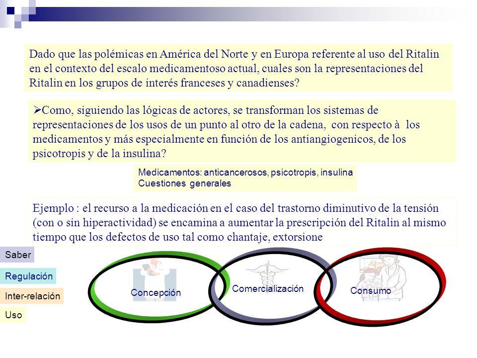 Dado que las polémicas en América del Norte y en Europa referente al uso del Ritalin en el contexto del escalo medicamentoso actual, cuales son la representaciones del Ritalin en los grupos de interés franceses y canadienses