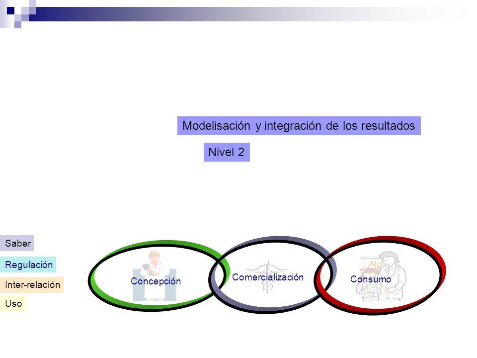 Modelisación y integración de los resultados