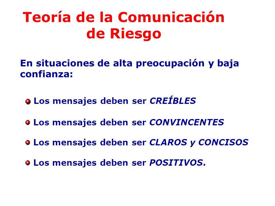 Teoría de la Comunicación de Riesgo