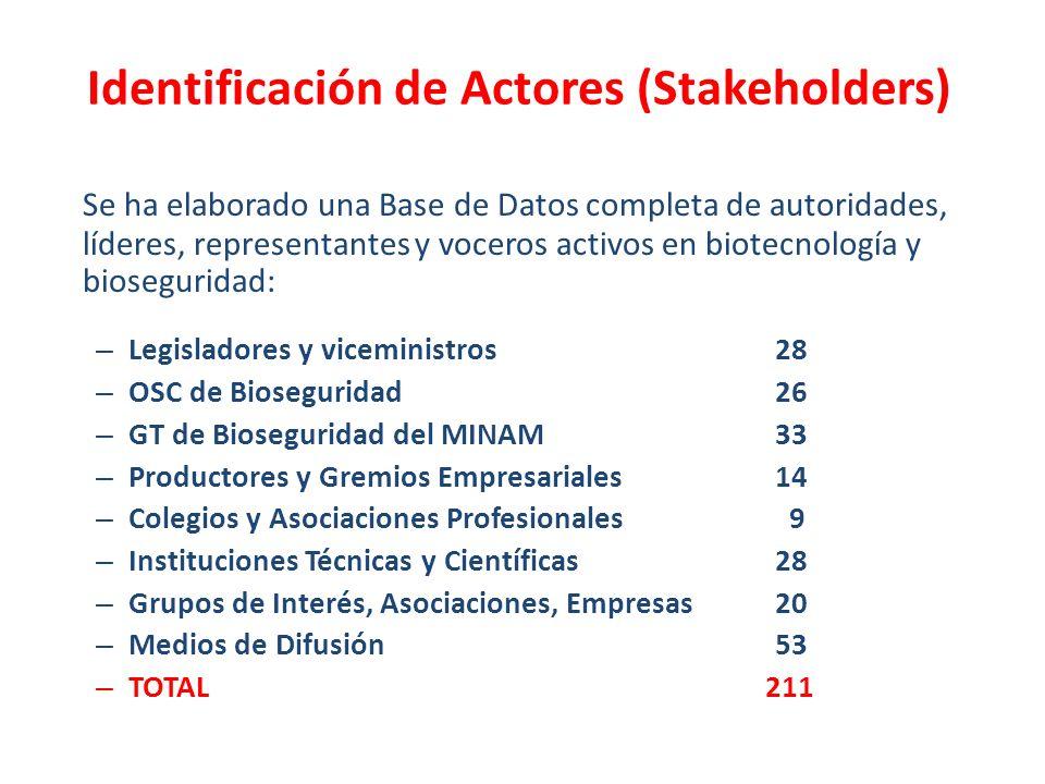 Identificación de Actores (Stakeholders)