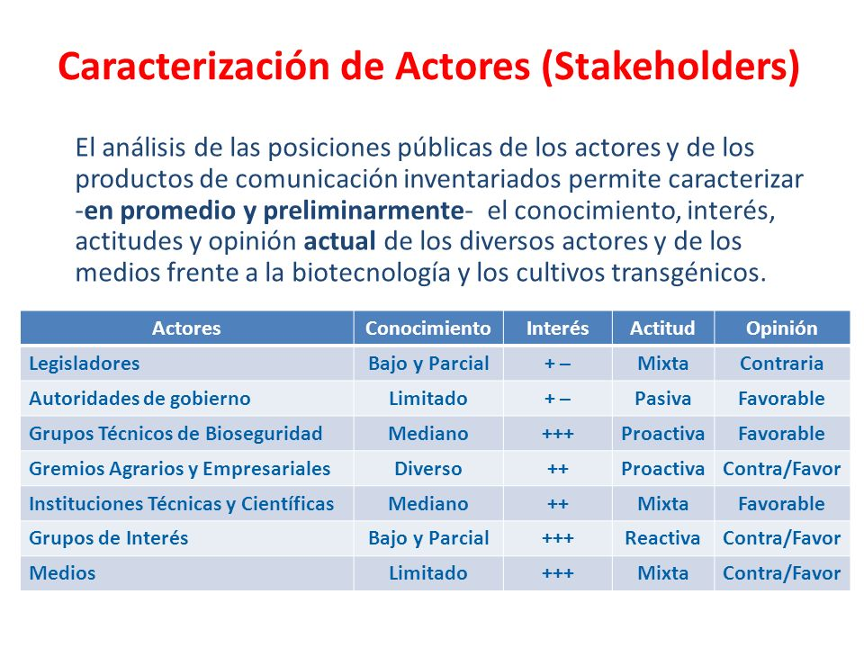 Caracterización de Actores (Stakeholders)