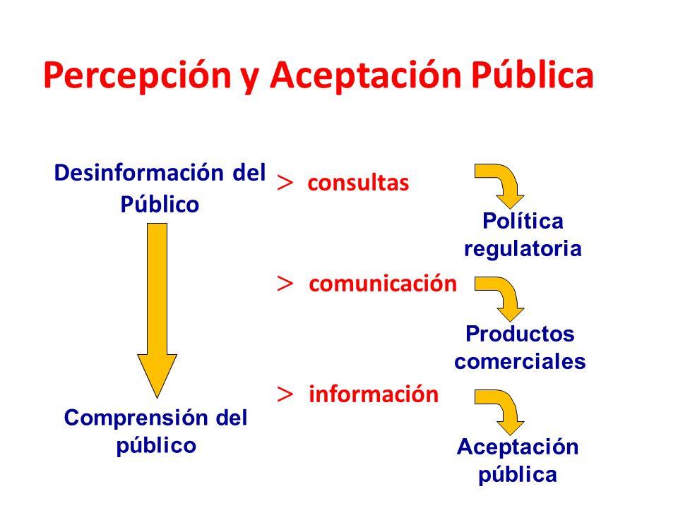 Percepción y Aceptación Pública