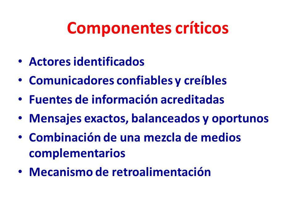 Componentes críticos Actores identificados