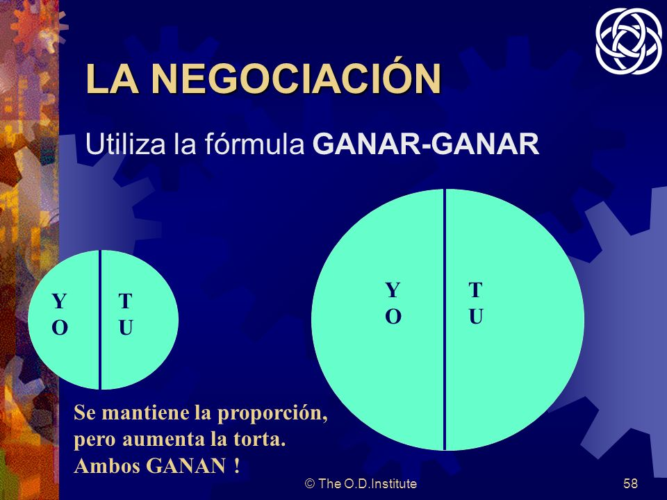 LA NEGOCIACIÓN Utiliza la fórmula GANAR-GANAR YO TU YO TU