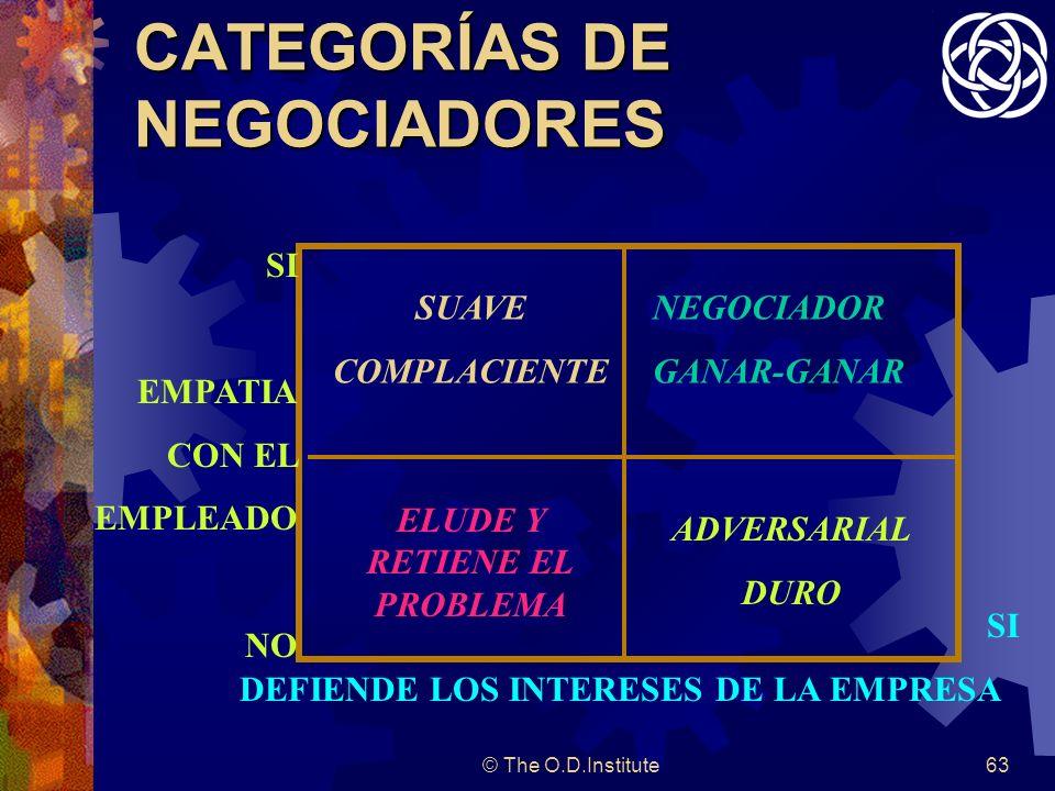 CATEGORÍAS DE NEGOCIADORES