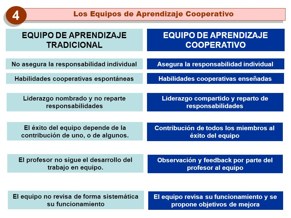 4 EQUIPO DE APRENDIZAJE TRADICIONAL EQUIPO DE APRENDIZAJE COOPERATIVO