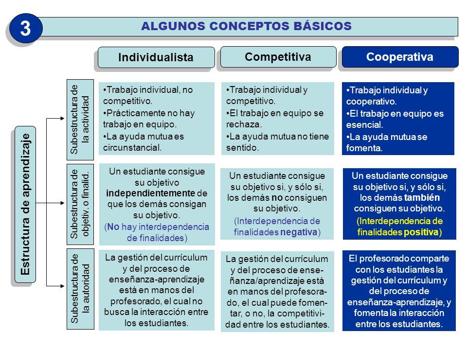 Estructura de aprendizaje