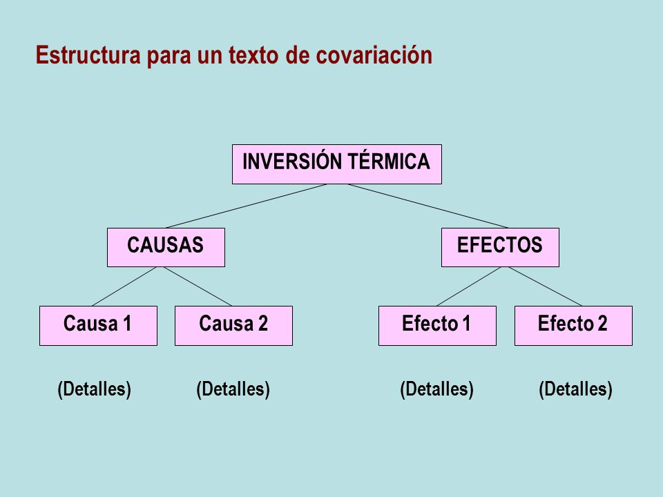 Estructura para un texto de covariación