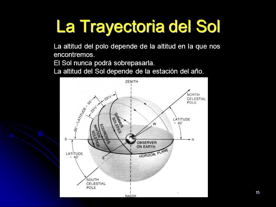 La Trayectoria del Sol La altitud del polo depende de la altitud en la que nos encontremos. El Sol nunca podrá sobrepasarla.