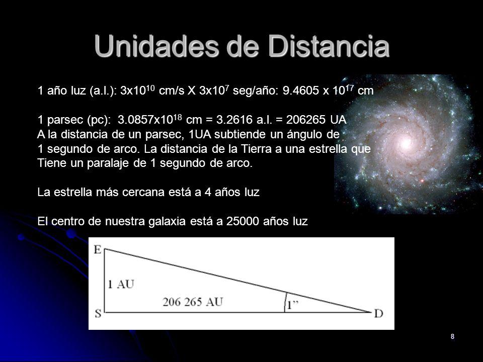 Unidades de Distancia 1 año luz (a.l.): 3x1010 cm/s X 3x107 seg/año: 9.4605 x 1017 cm. 1 parsec (pc): 3.0857x1018 cm = 3.2616 a.l. = 206265 UA.