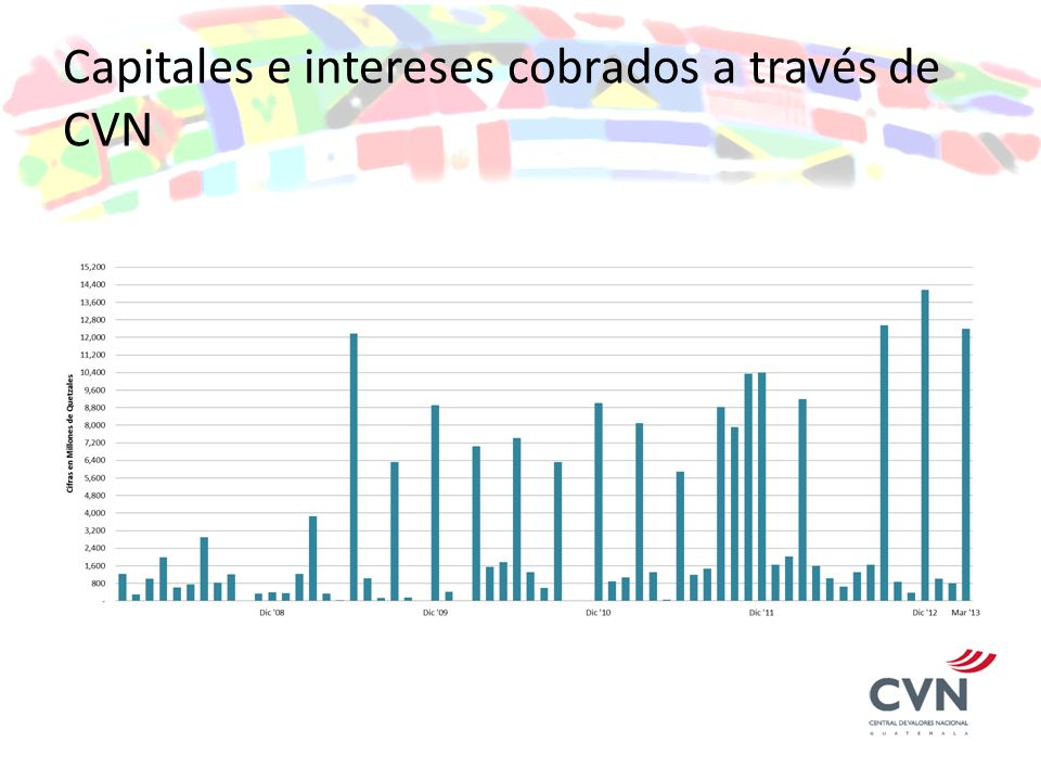 Capitales e intereses cobrados a través de CVN