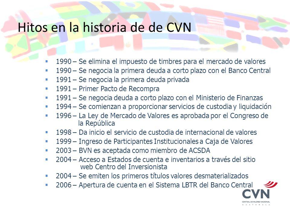 Hitos en la historia de de CVN