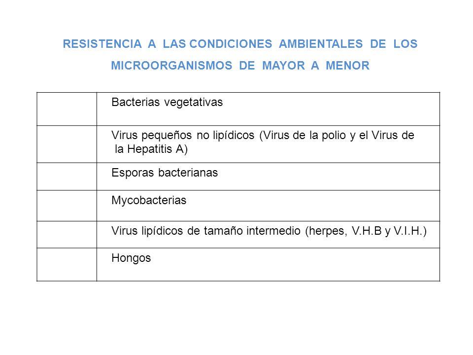 RESISTENCIA A LAS CONDICIONES AMBIENTALES DE LOS MICROORGANISMOS DE MAYOR A MENOR