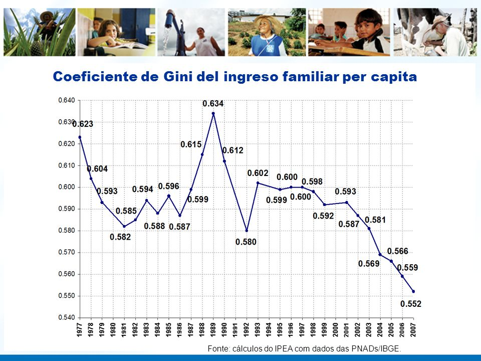 Coeficiente de Gini del ingreso familiar per capita