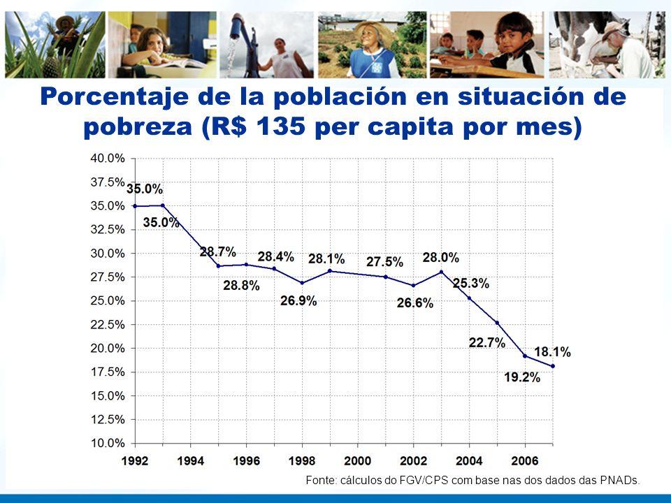 Porcentaje de la población en situación de pobreza (R$ 135 per capita por mes)