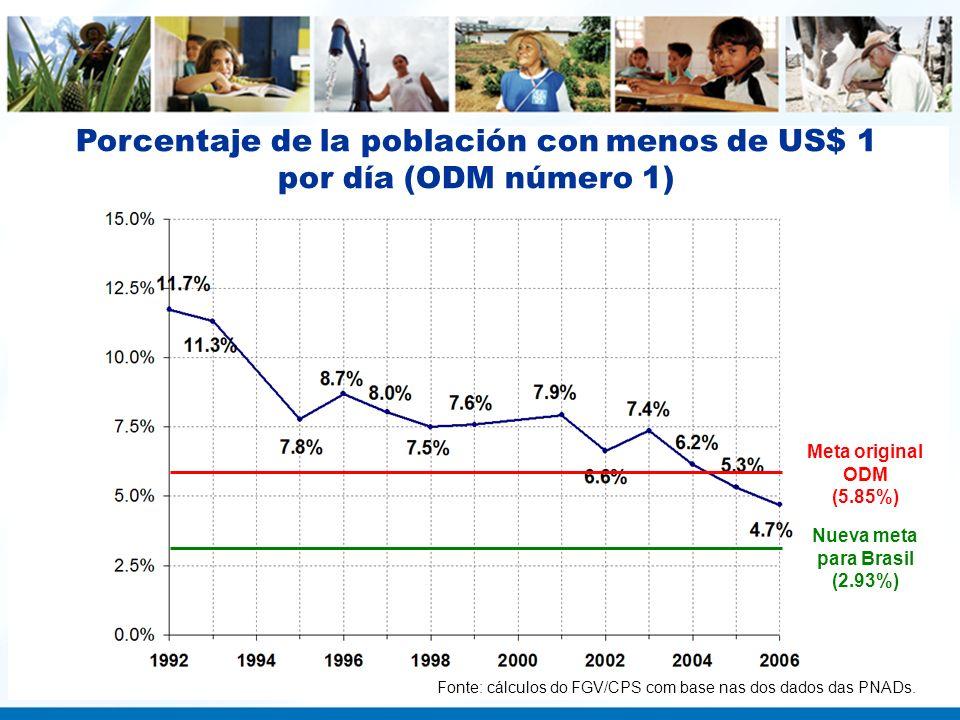 Porcentaje de la población con menos de US$ 1 por día (ODM número 1)