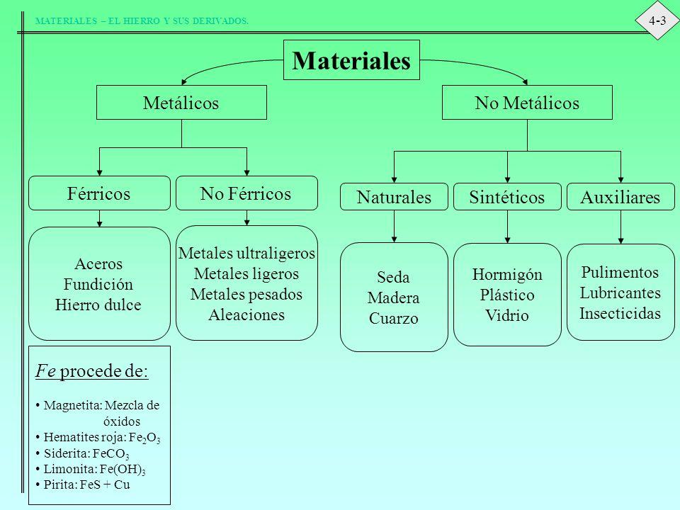 Materiales Metálicos No Metálicos Férricos No Férricos Naturales