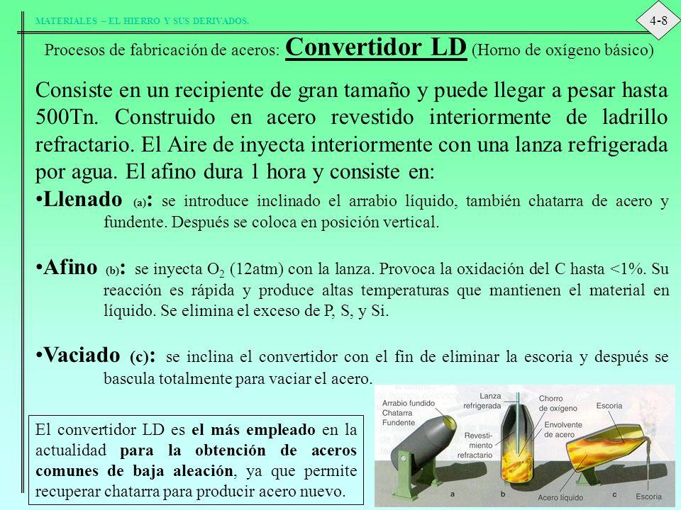 4-8 Procesos de fabricación de aceros: Convertidor LD (Horno de oxígeno básico)