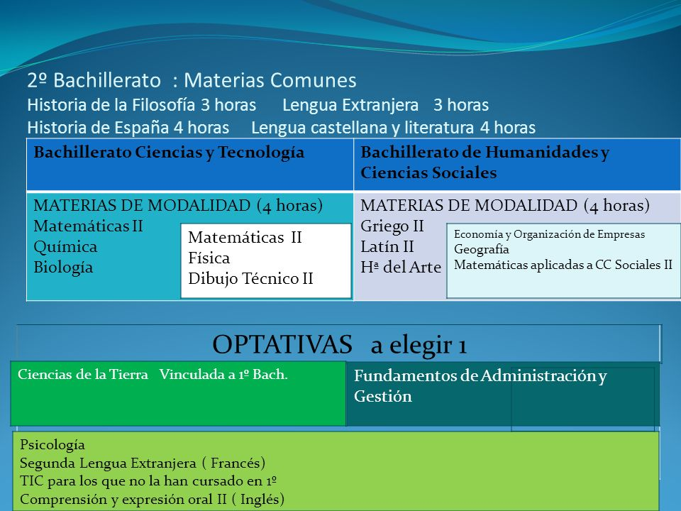 2º Bachillerato : Materias Comunes Historia de la Filosofía 3 horas Lengua Extranjera 3 horas Historia de España 4 horas Lengua castellana y literatura 4 horas