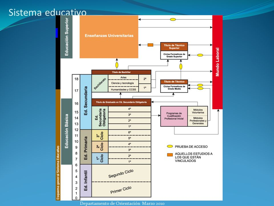 Consejo de Oreintación para los alumnos de 4º de ESO