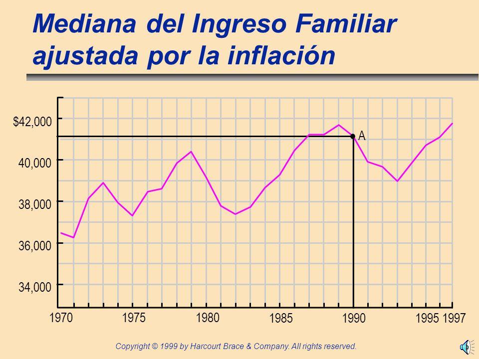Mediana del Ingreso Familiar ajustada por la inflación