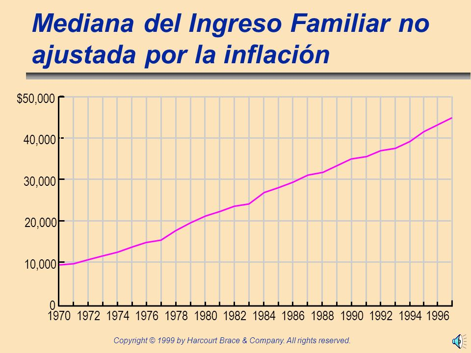 Mediana del Ingreso Familiar no ajustada por la inflación