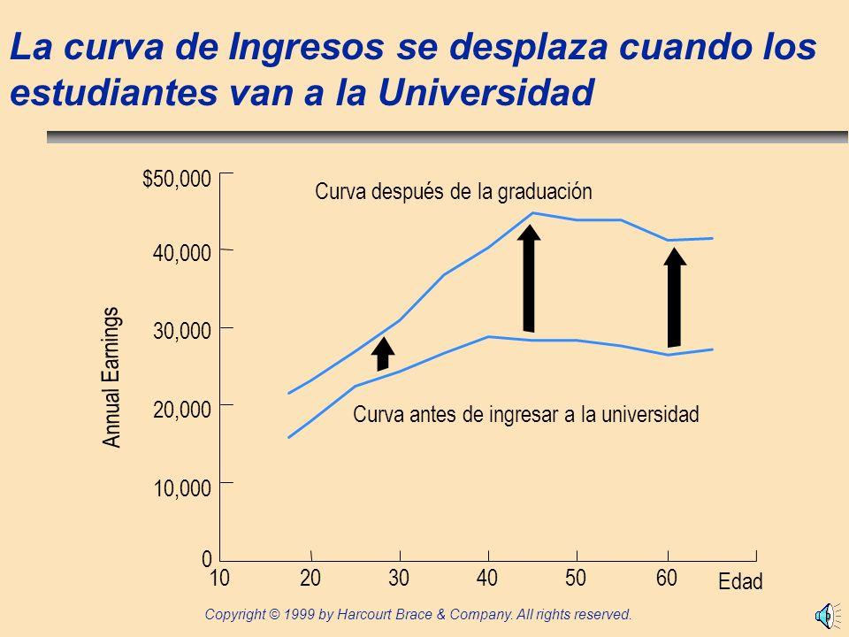 La curva de Ingresos se desplaza cuando los estudiantes van a la Universidad