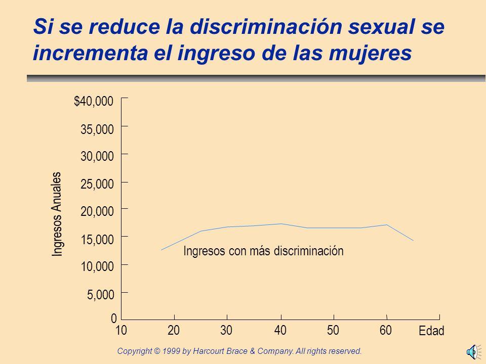 Si se reduce la discriminación sexual se incrementa el ingreso de las mujeres