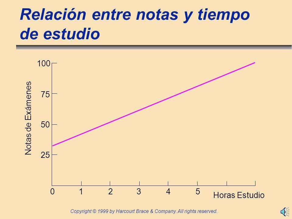 Relación entre notas y tiempo de estudio