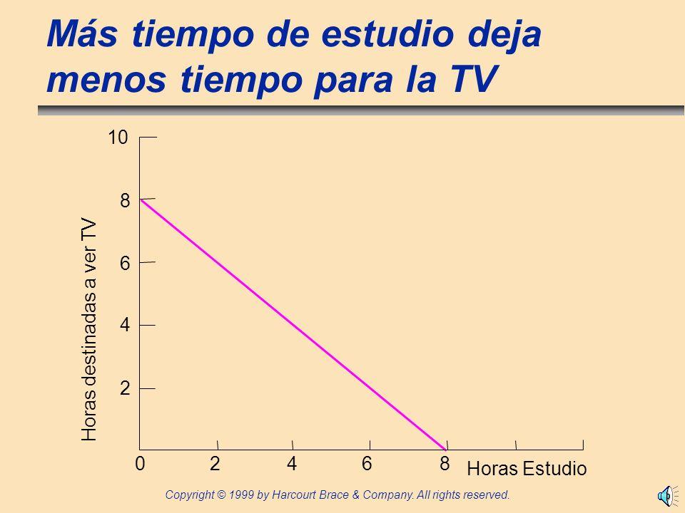 Más tiempo de estudio deja menos tiempo para la TV