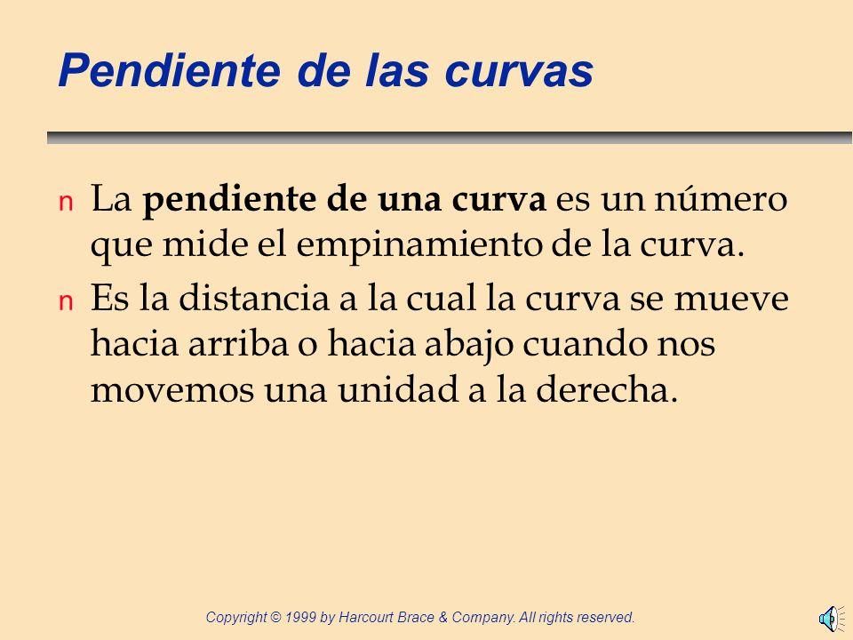 Pendiente de las curvas