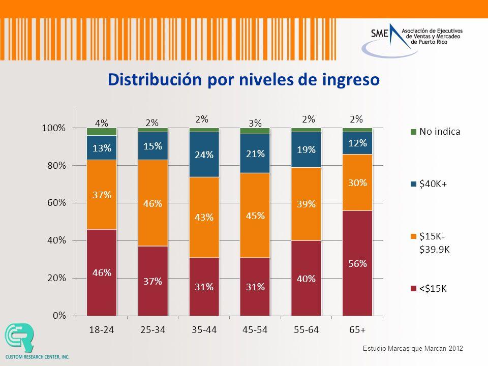 Distribución por niveles de ingreso