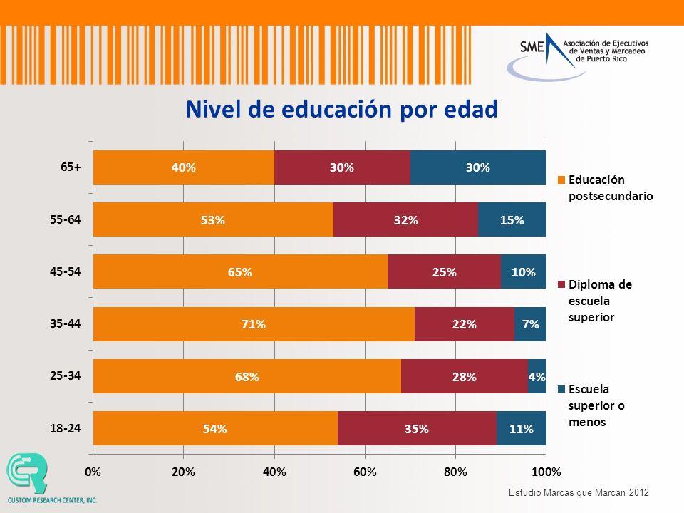 Nivel de educación por edad