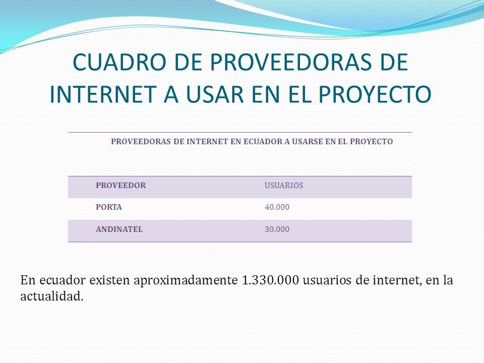 CUADRO DE PROVEEDORAS DE INTERNET A USAR EN EL PROYECTO