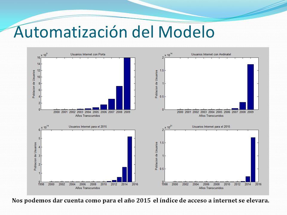 Automatización del Modelo