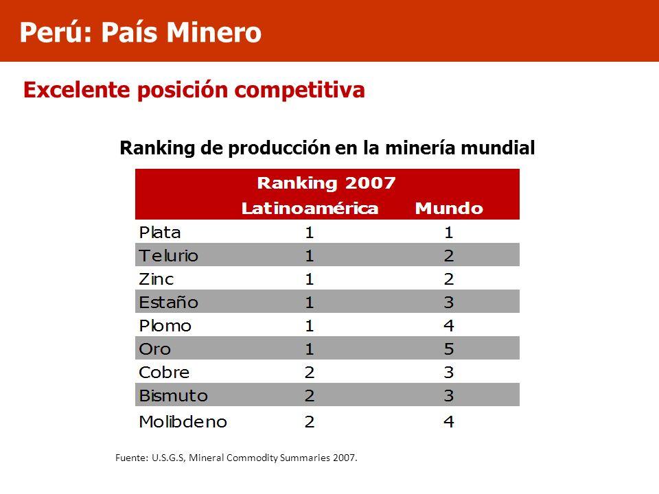 Ranking de producción en la minería mundial