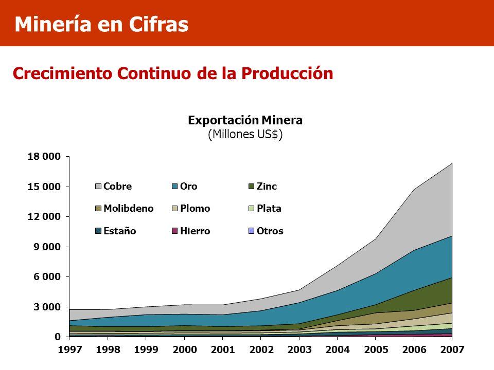Crecimiento Continuo de la Producción