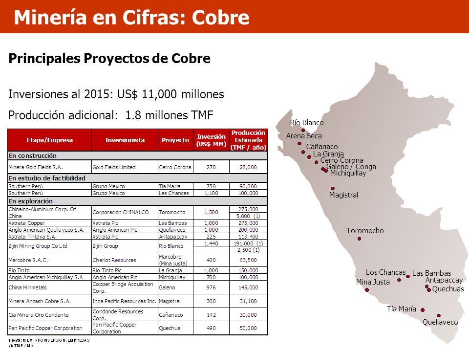 Minería en Cifras: Cobre