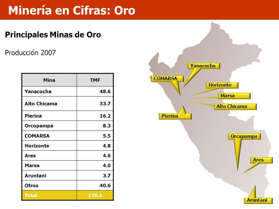 Minería en Cifras: Oro Principales Minas de Oro Producción 2007 Mina