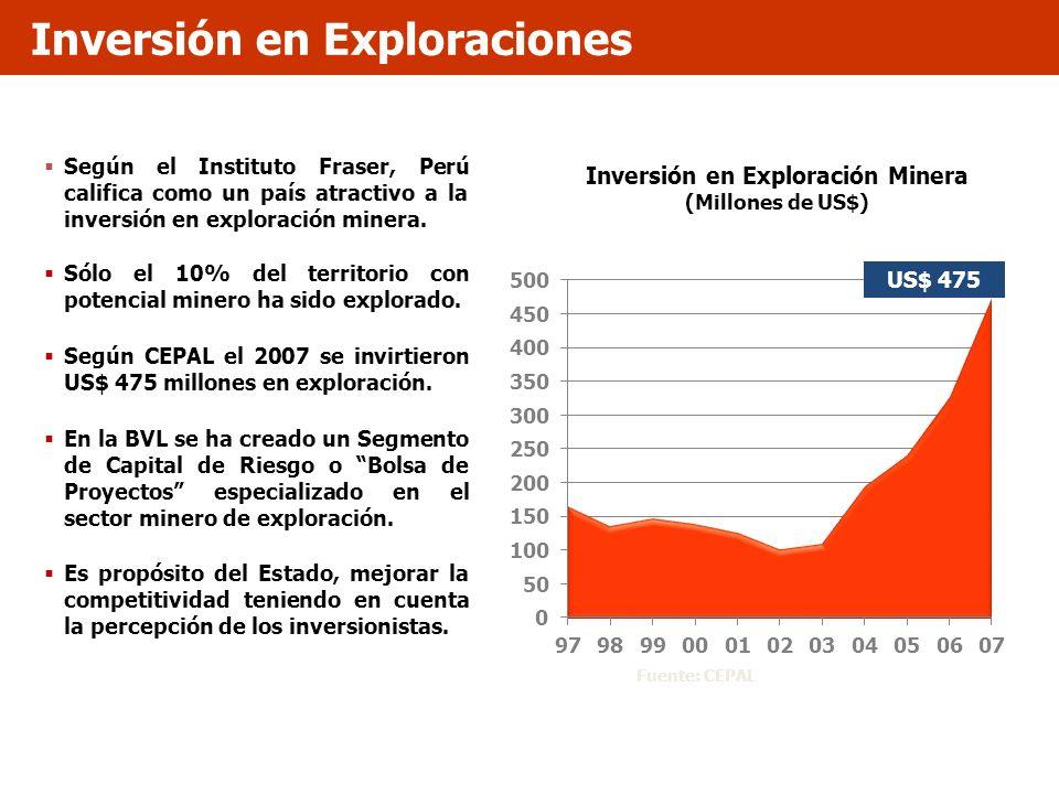 Inversión en Exploración Minera